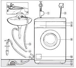 Установка стиральной машины. Ярославские сантехники.
