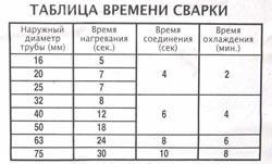 Сварка полипропиленовых труб в Ярославле