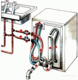 Установка стиральных машин в Ярославле